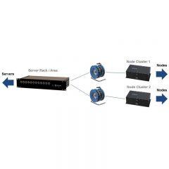 LAN-over-Fiber Optic Link – 6 Channel