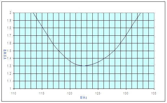 QW-VHF-H_VSWR(1)
