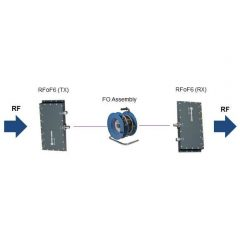 RF-over-Fiber Optic Link – 6 Channel