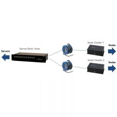 LAN-over-Fiber Optic Link – 6 Channel